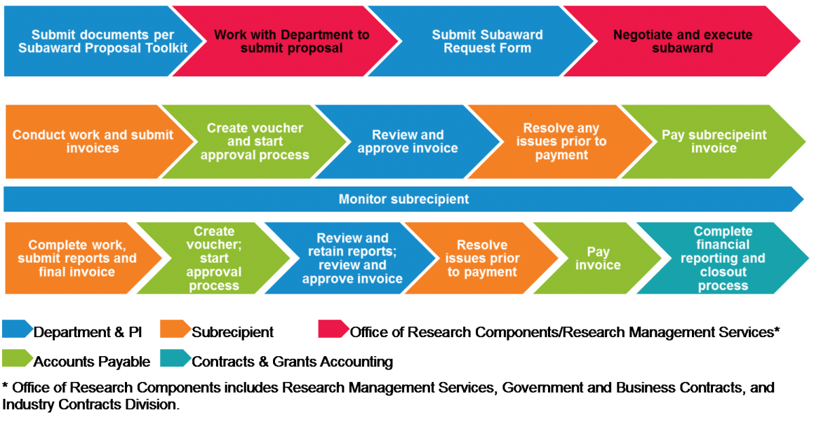 Outgoing Subawards Process and Monitoring | Controller's Office